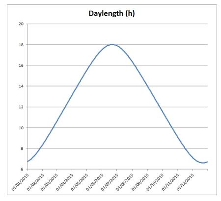 daylength